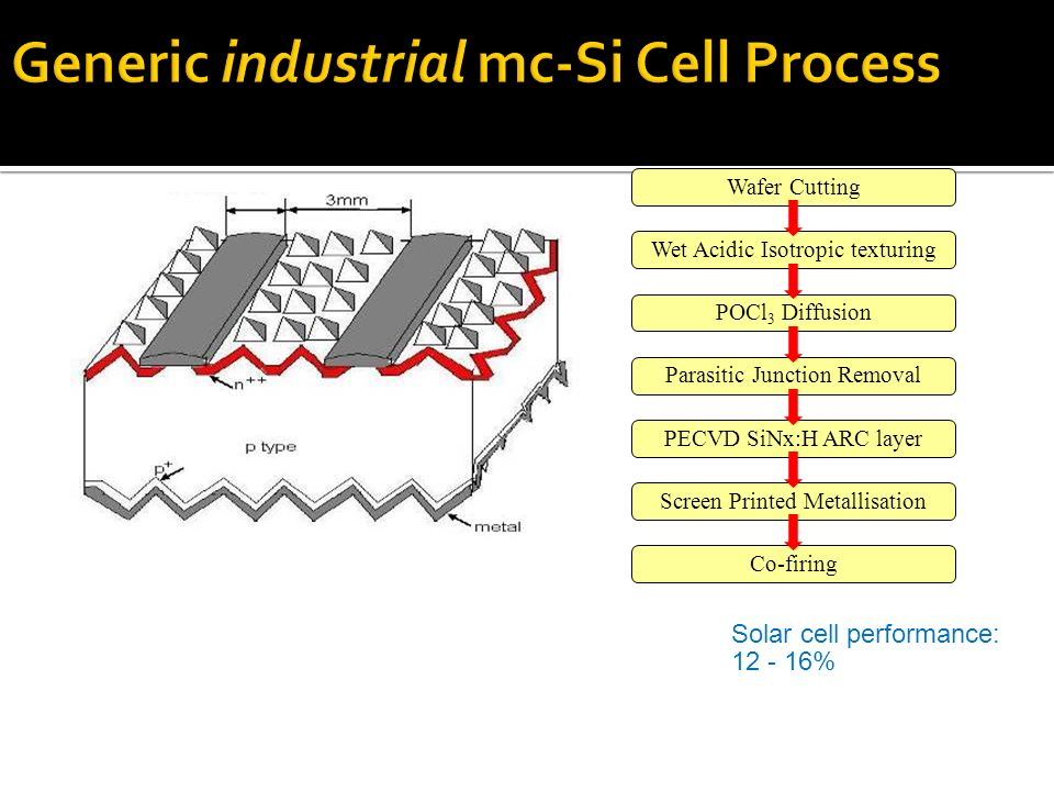 Generic industrial mc-Si Cell Process