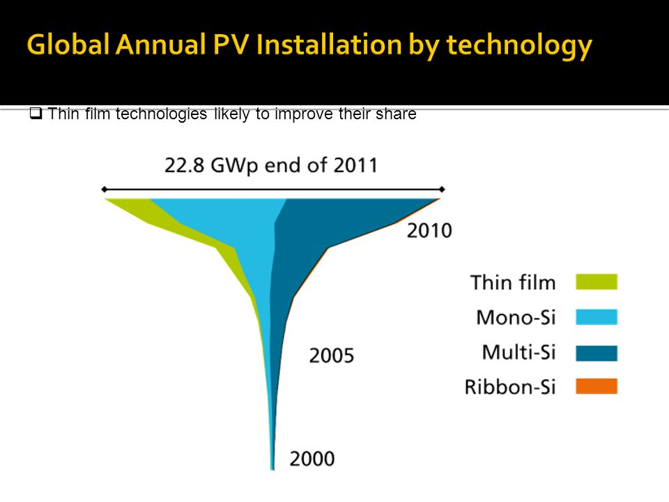 Global Annual PV Installation by technology