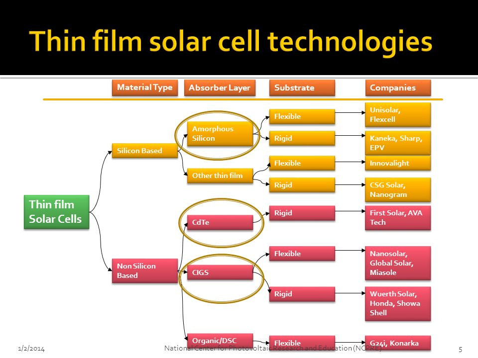 Thin film solar cell technologies