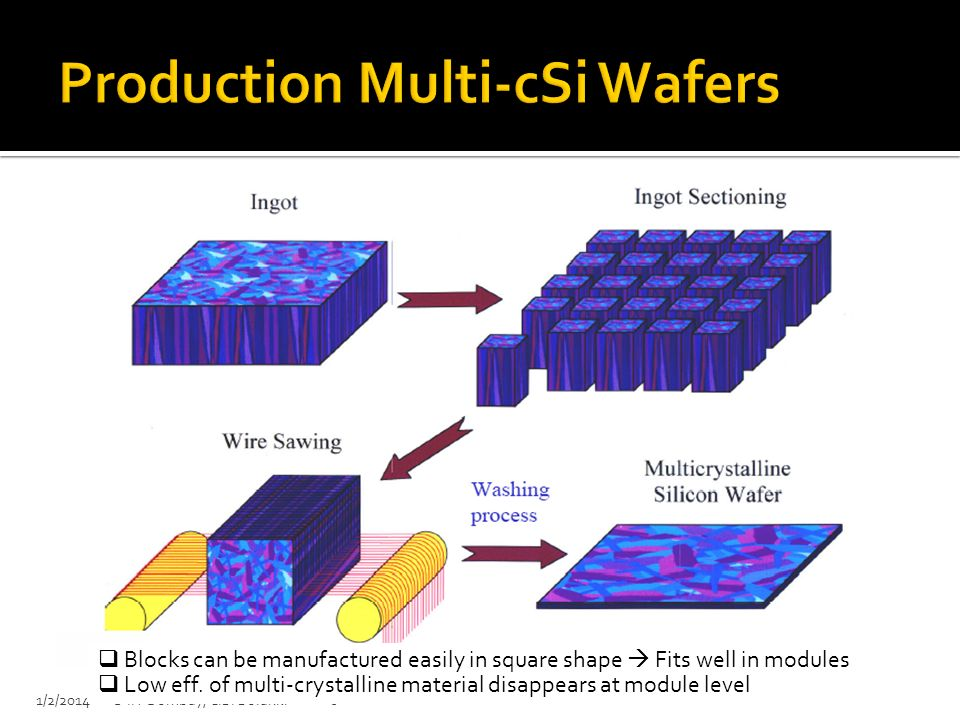 Production Multi-cSi Wafers