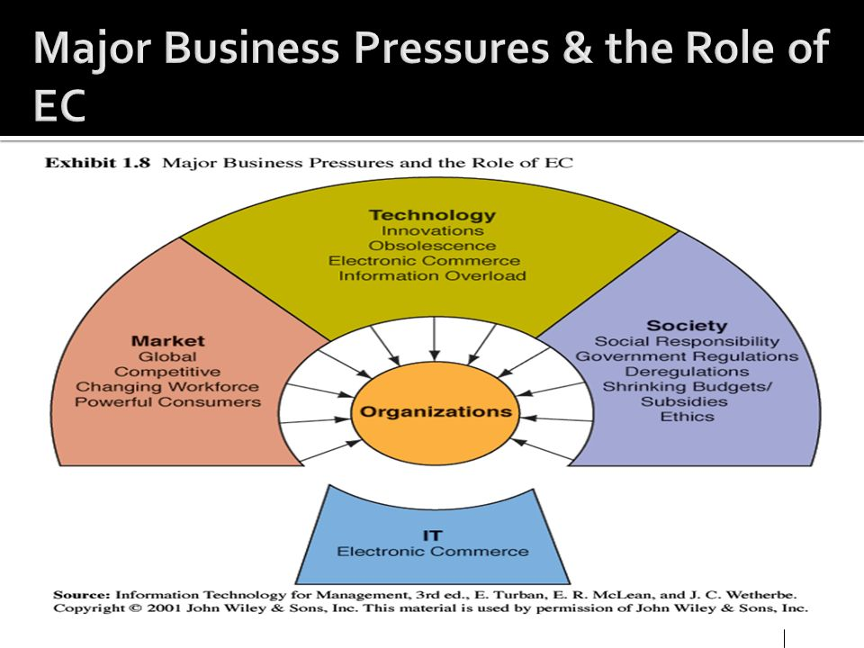 Major Business Pressures & the Role of EC