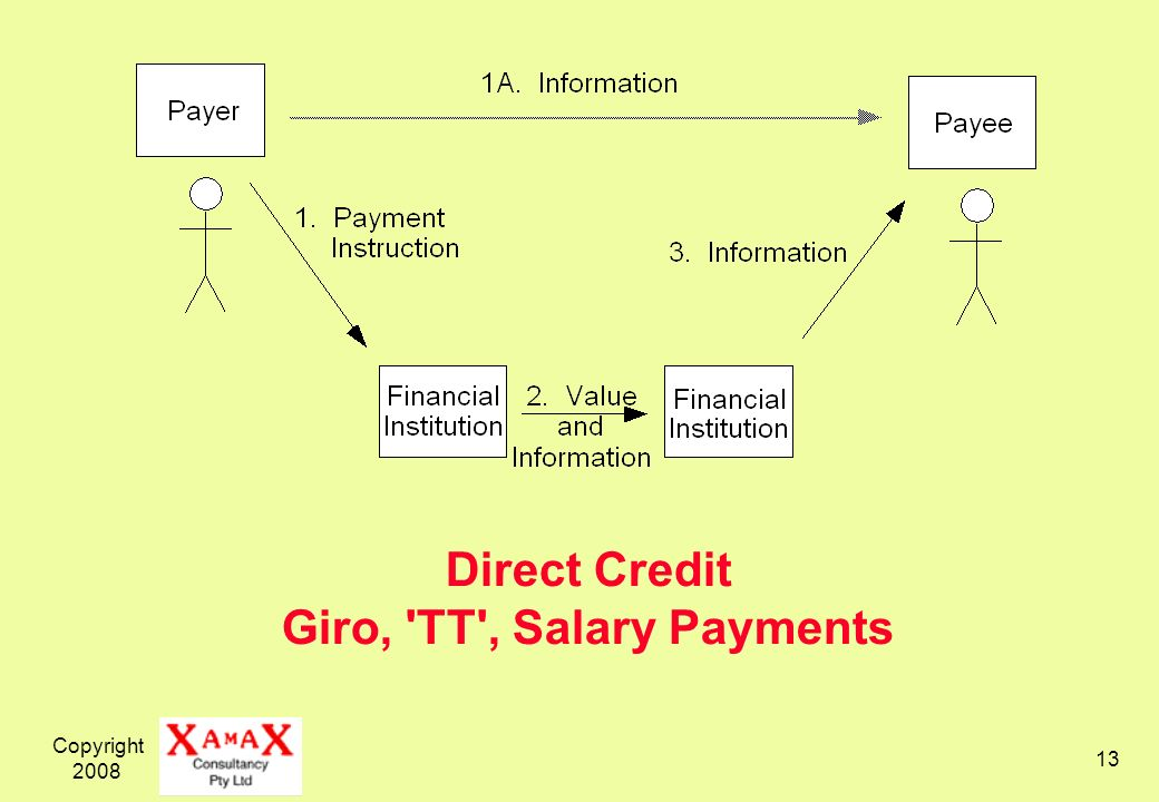 Direct Credit Giro, TT , Salary Payments