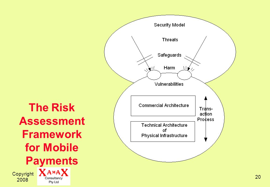 The Risk Assessment Framework for Mobile Payments