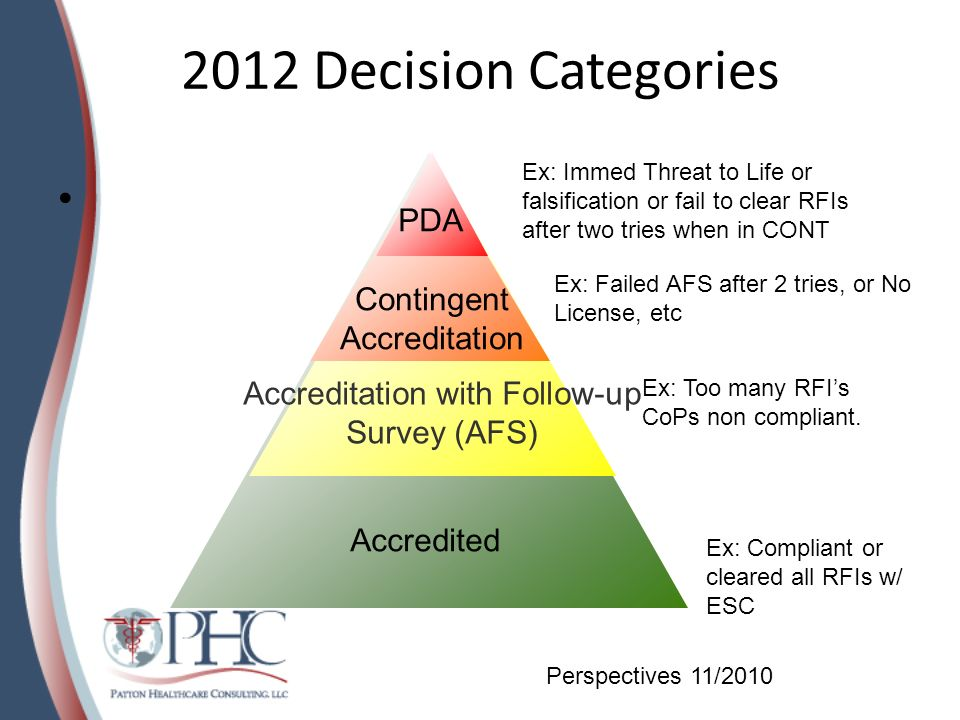 2012 Decision Categories PDA Contingent Accreditation