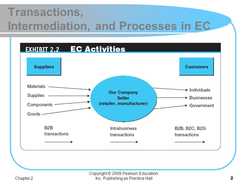 Transactions, Intermediation, and Processes in EC