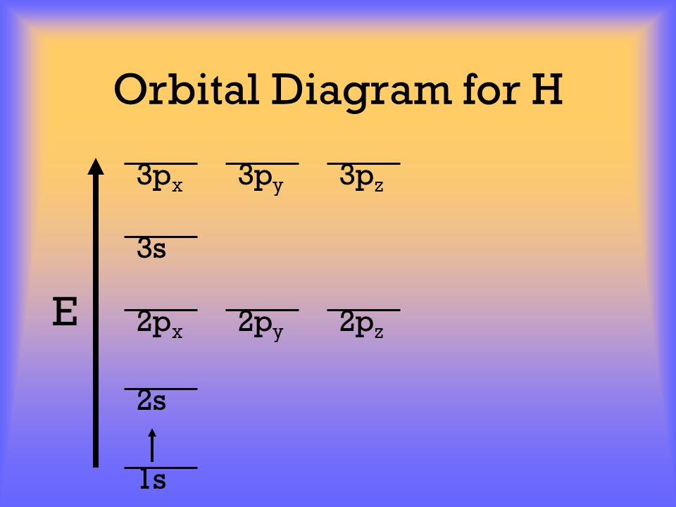 Orbital Diagram for H 3px 3py 3pz 3s E 2px 2py 2pz 2s 1s