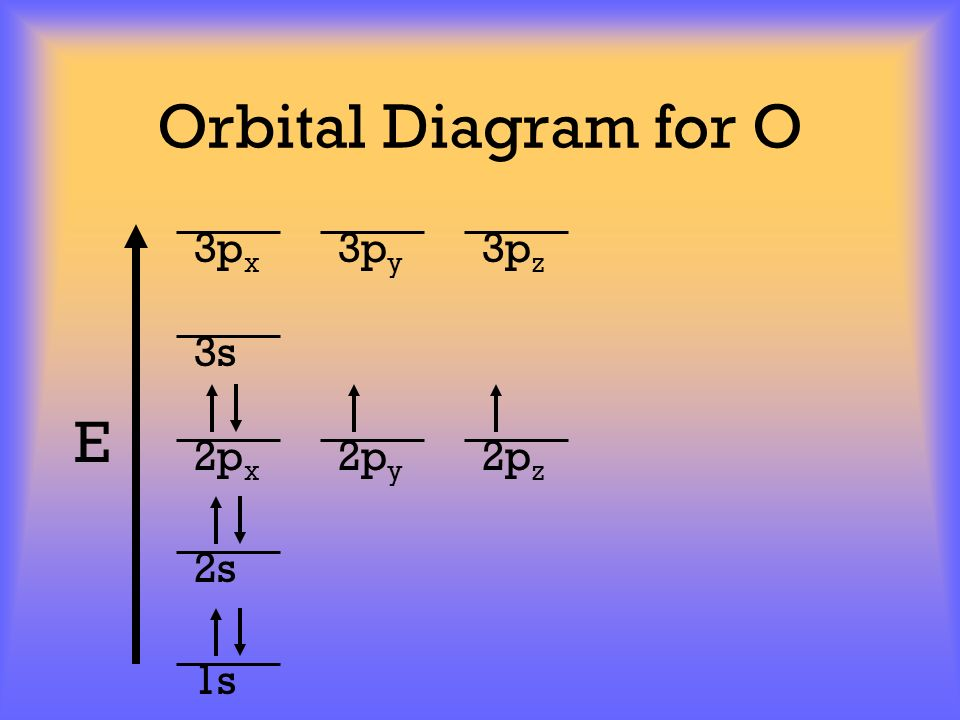 Orbital Diagram for O 3px 3py 3pz 3s E 2px 2py 2pz 2s 1s