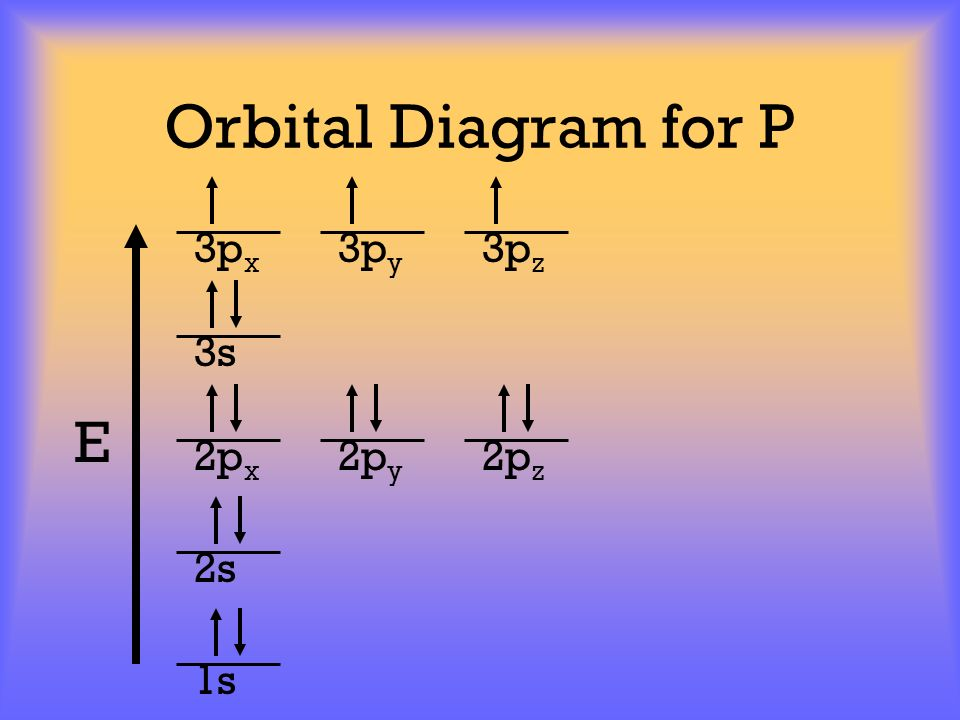 Orbital Diagram for P 3px 3py 3pz 3s E 2px 2py 2pz 2s 1s