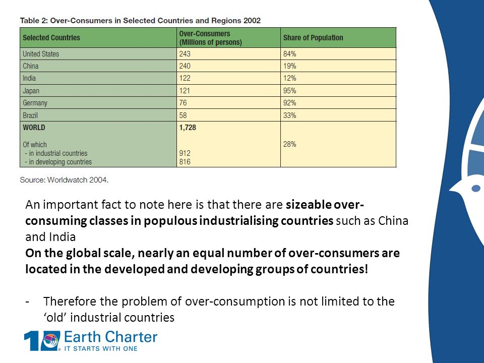 An important fact to note here is that there are sizeable over-consuming classes in populous industrialising countries such as China and India On the global scale, nearly an equal number of over-consumers are located in the developed and developing groups of countries!