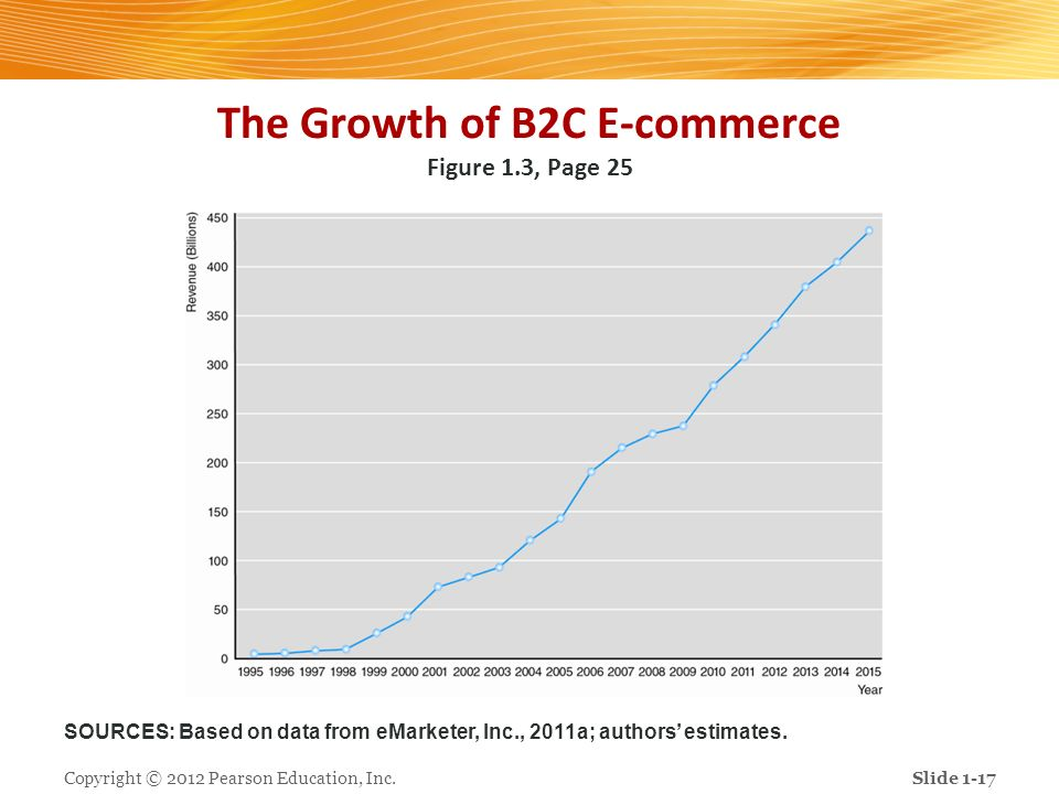 The Growth of B2C E-commerce Figure 1.3, Page 25
