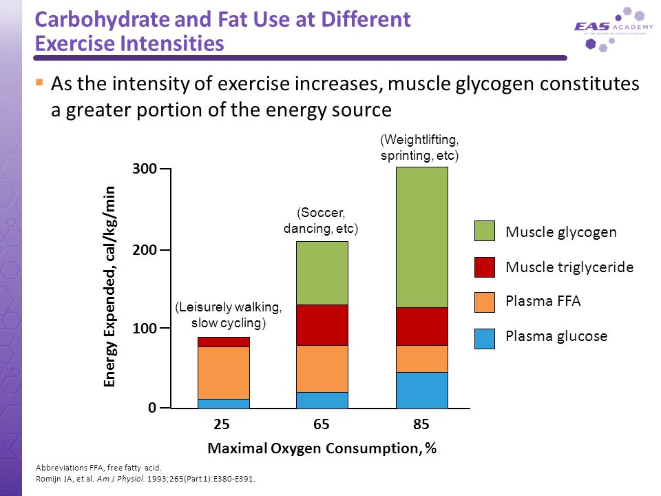 Carbohydrate and Fat Use at Different Exercise Intensities
