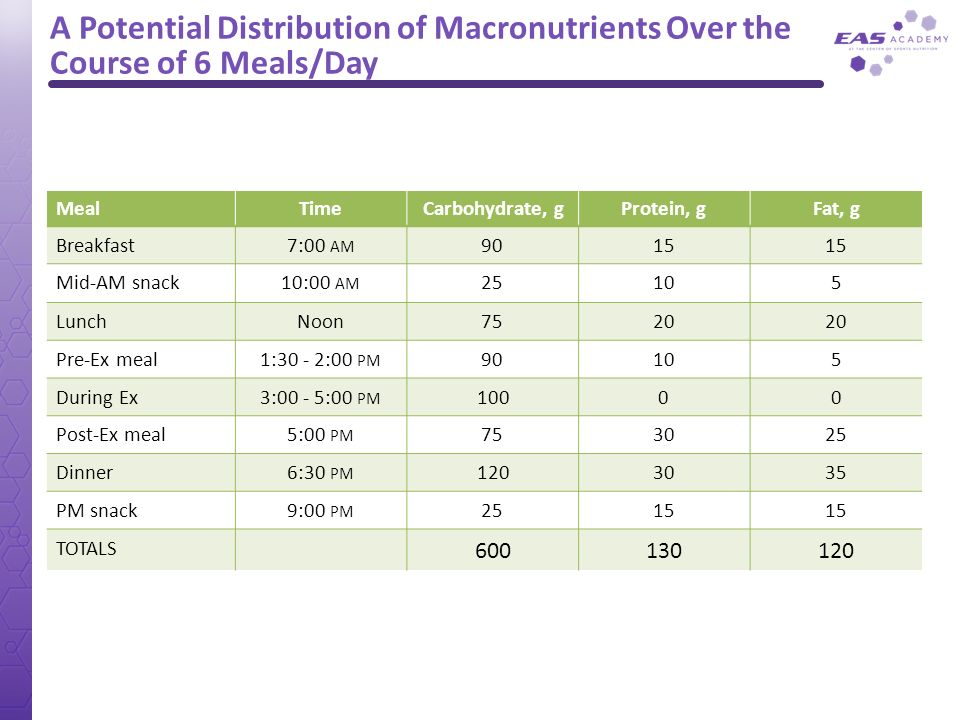 A Potential Distribution of Macronutrients Over the Course of 6 Meals/Day
