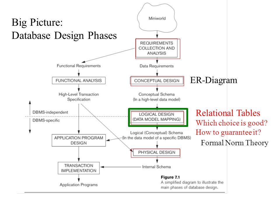Chapter 16 relational database design and further dependencies 3 database design phases big picture database design phases er diagram relational ccuart Images