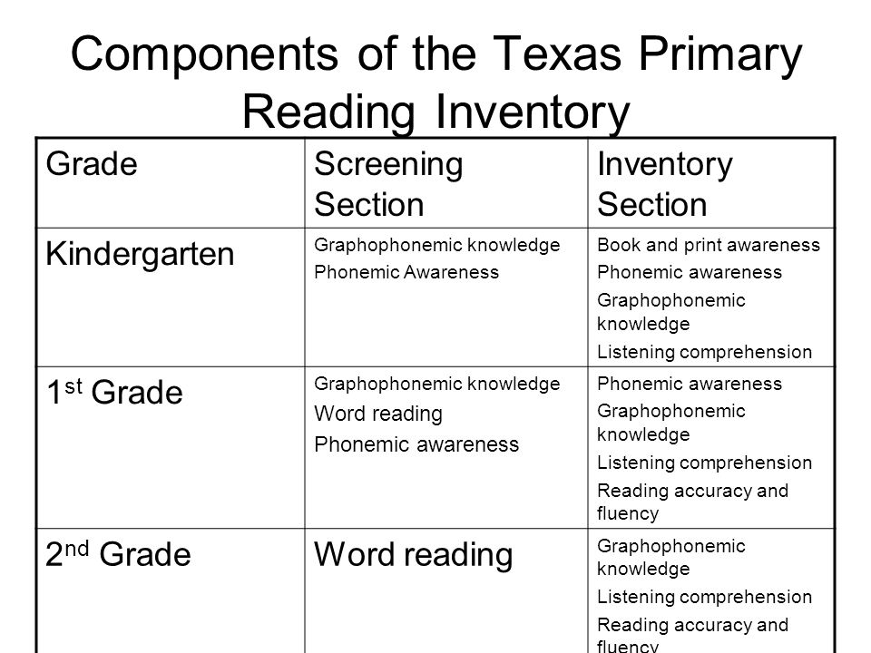 Components of the Texas Primary Reading Inventory
