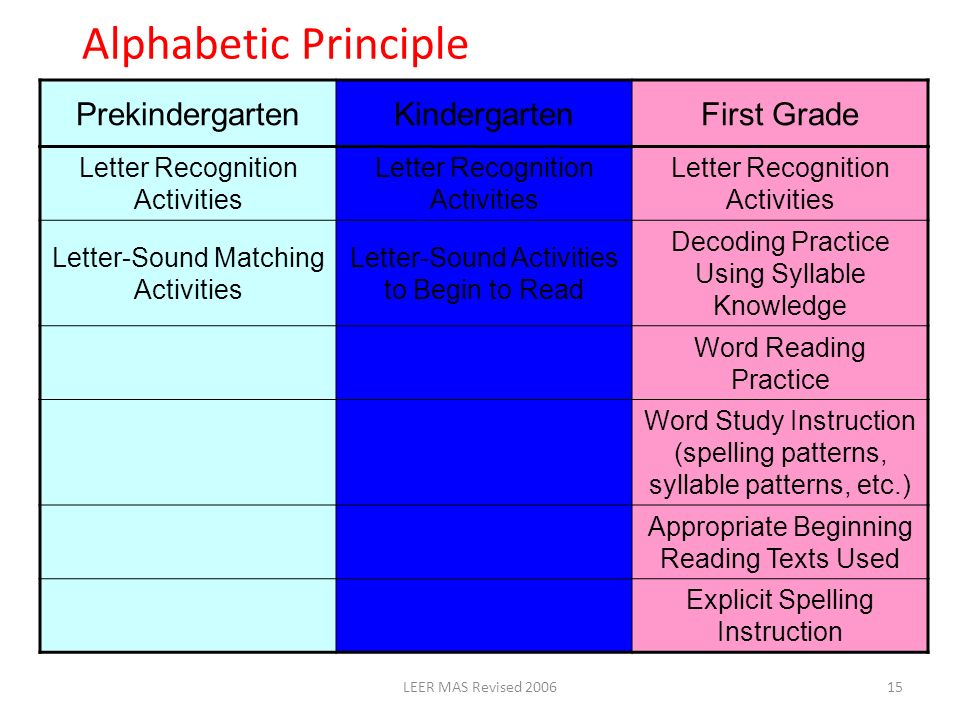 Alphabetic Principle Prekindergarten Kindergarten First Grade