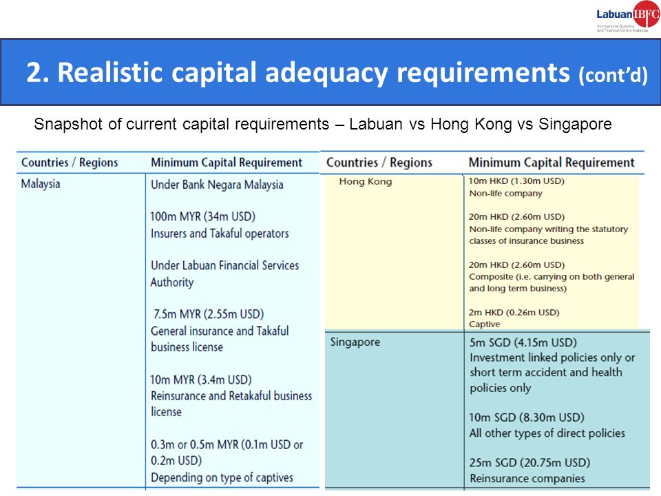 2. Realistic capital adequacy requirements (cont'd) CONVENIENT.