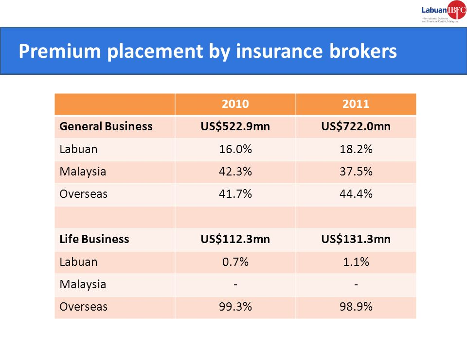 Premium placement by insurance brokers CONVENIENT.