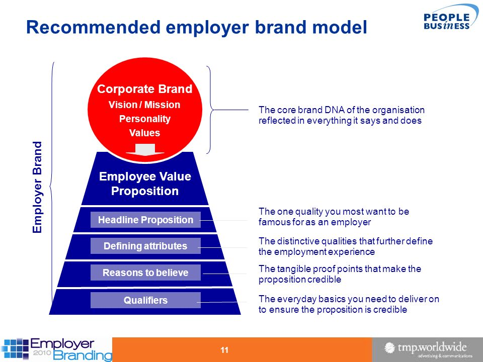 Recommended employer brand model