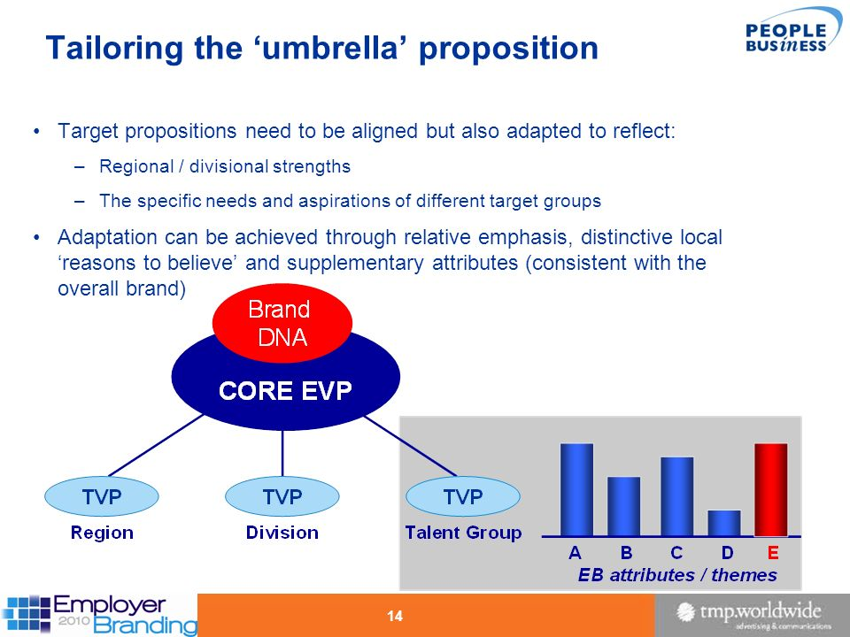 Tailoring the 'umbrella' proposition