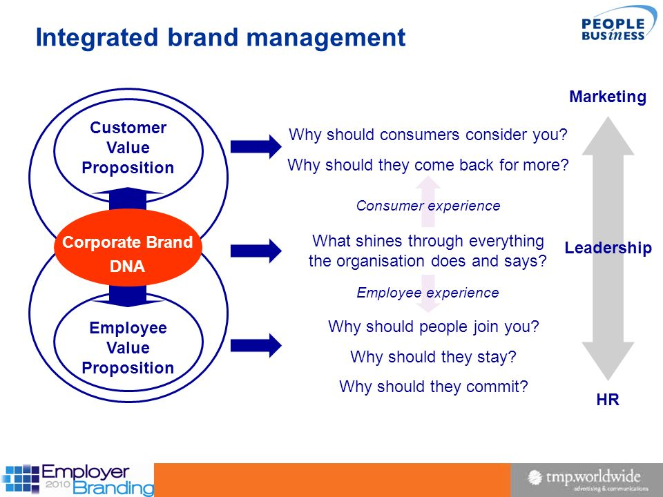 Integrated brand management
