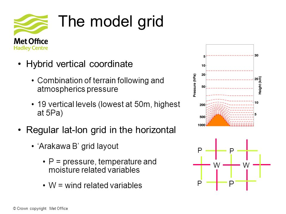 The model grid Hybrid vertical coordinate