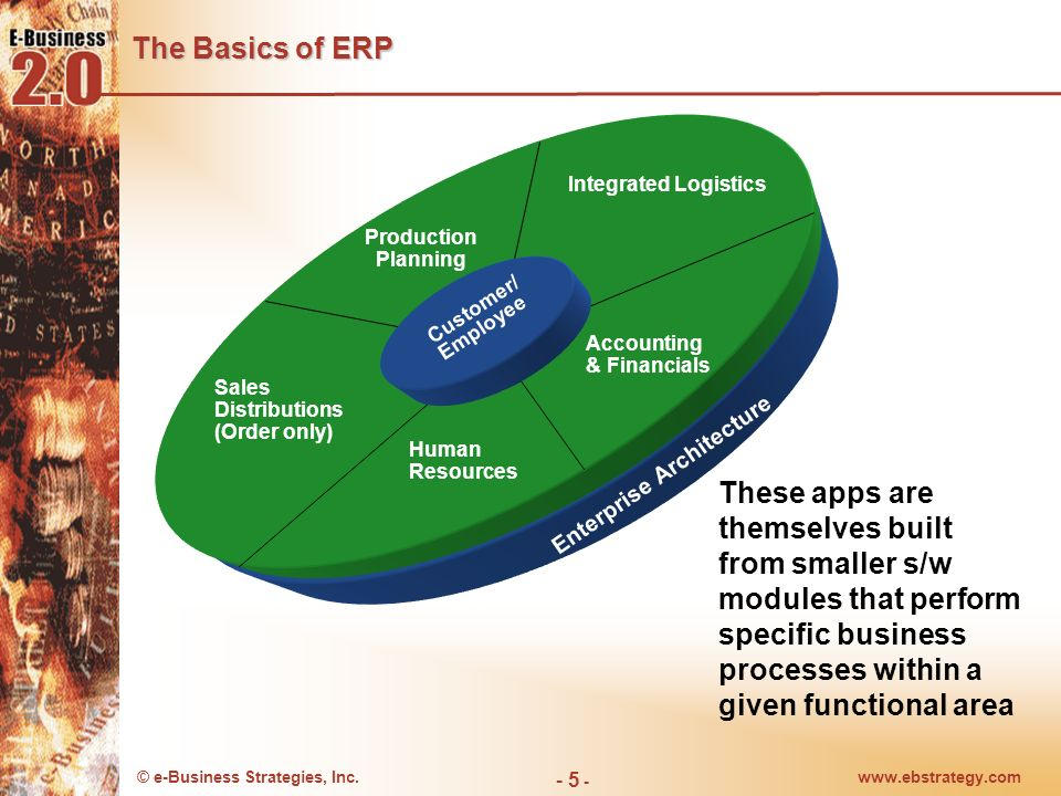 The Basics of ERP Integrated Logistics. Production Planning. Customer/ Employee. Accounting & Financials.