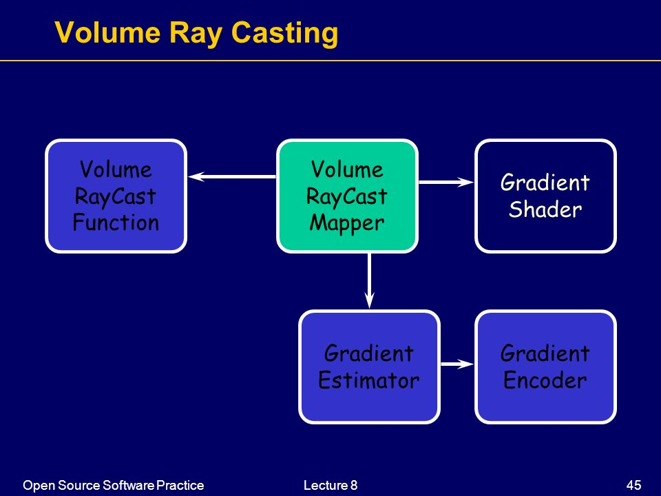 Volume Ray Casting Volume RayCast Function Volume RayCast Mapper