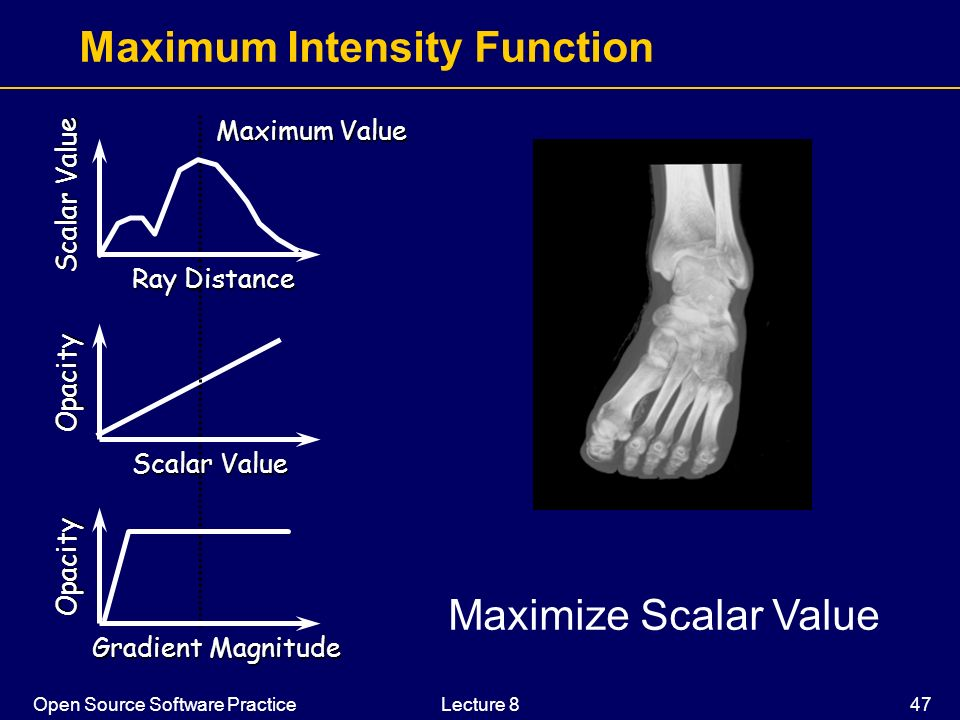 Maximum Intensity Function