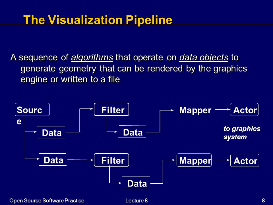 The Visualization Pipeline