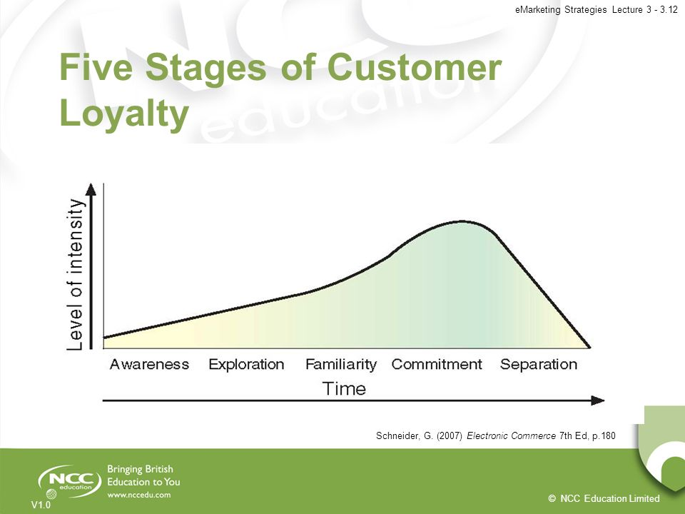 Five Stages of Customer Loyalty