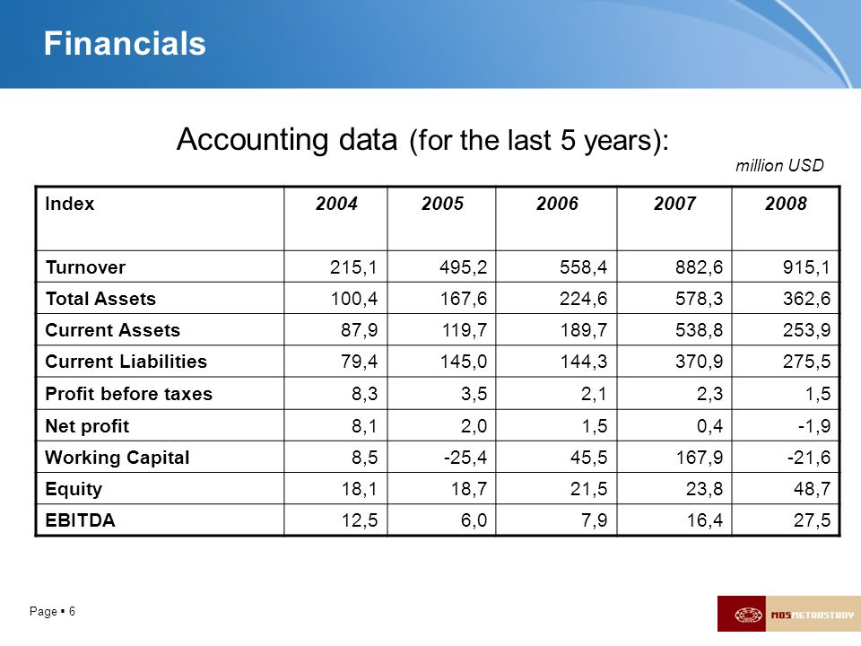 Accounting data (for the last 5 years):