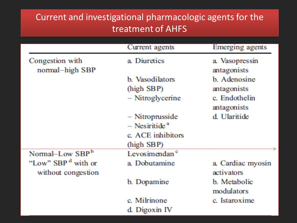 Ionotropic Therapy in Acute Heart Failure - ppt video online