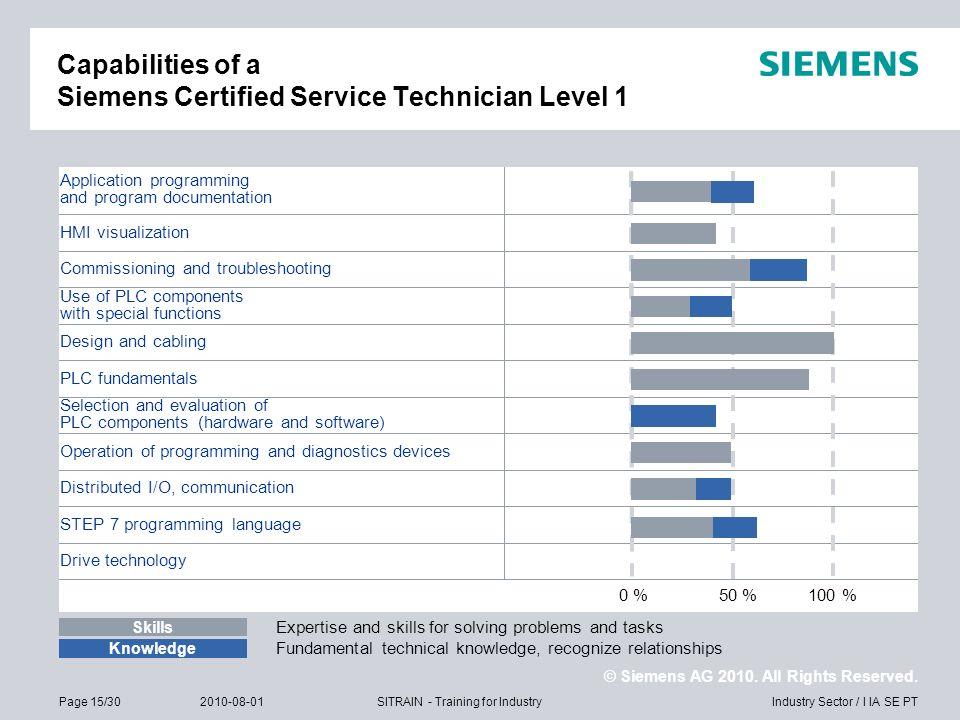 SITRAIN Certification Program - ppt video online download