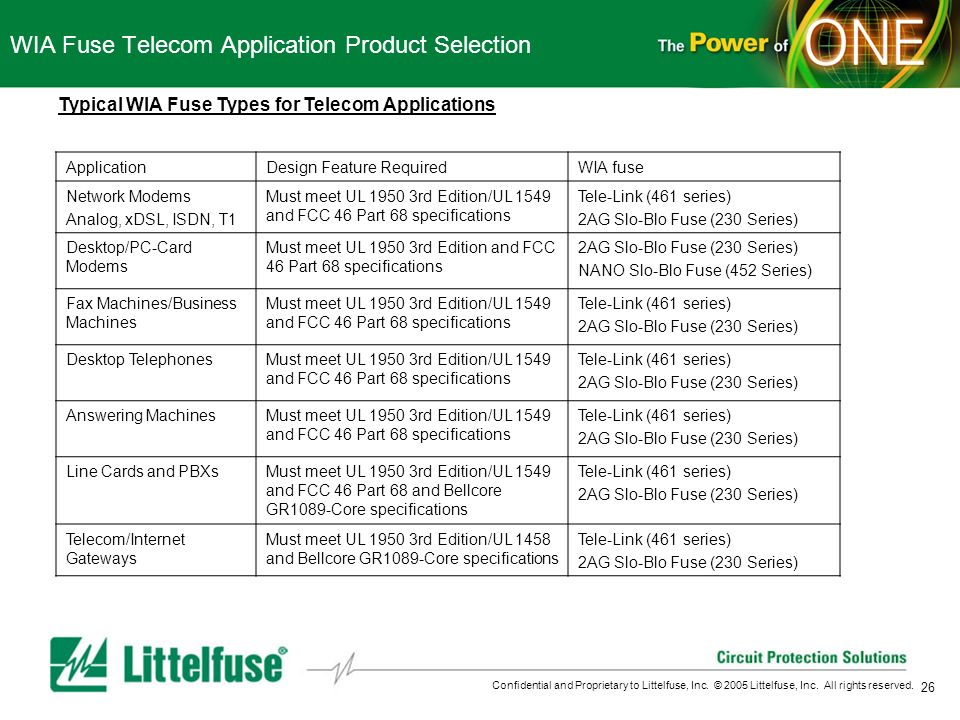 WIA Fuse Telecom Application Product Selection