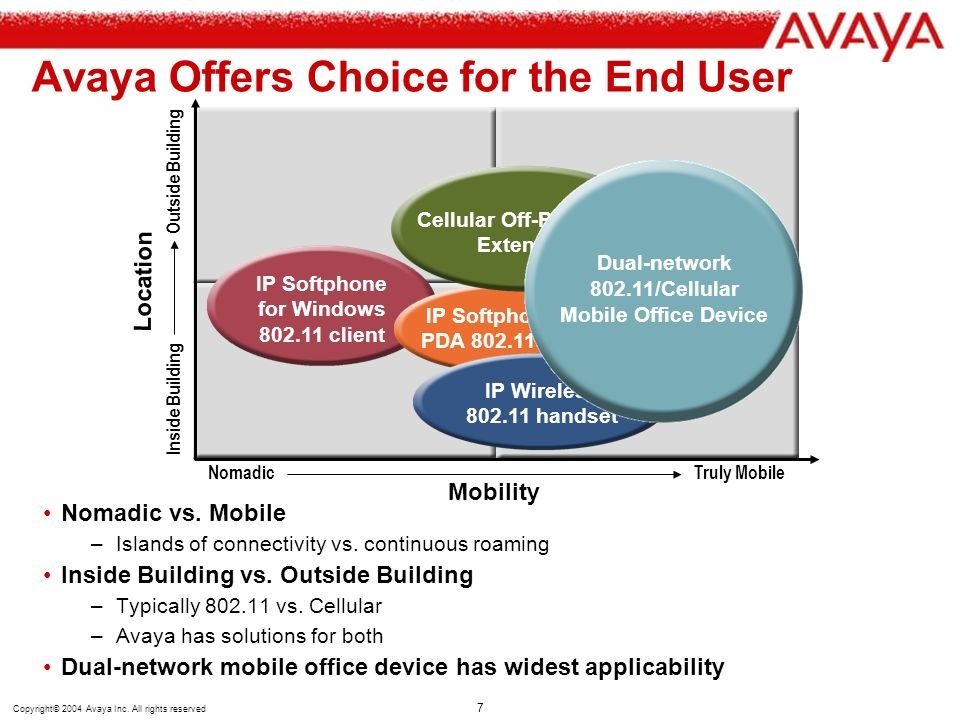 Avaya Offers Choice for the End User