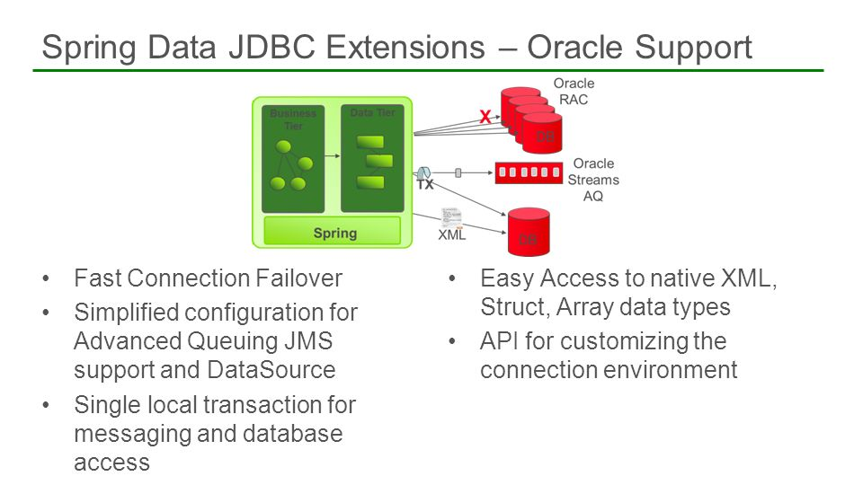Spring Data JDBC Extensions – Oracle Support