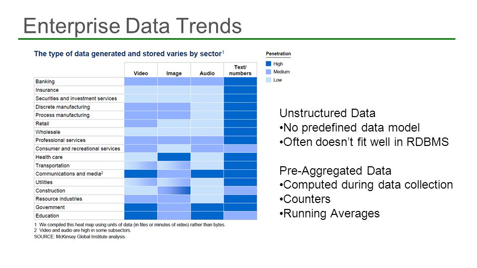 Enterprise Data Trends