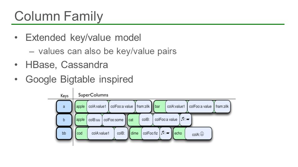 Column Family Extended key/value model HBase, Cassandra