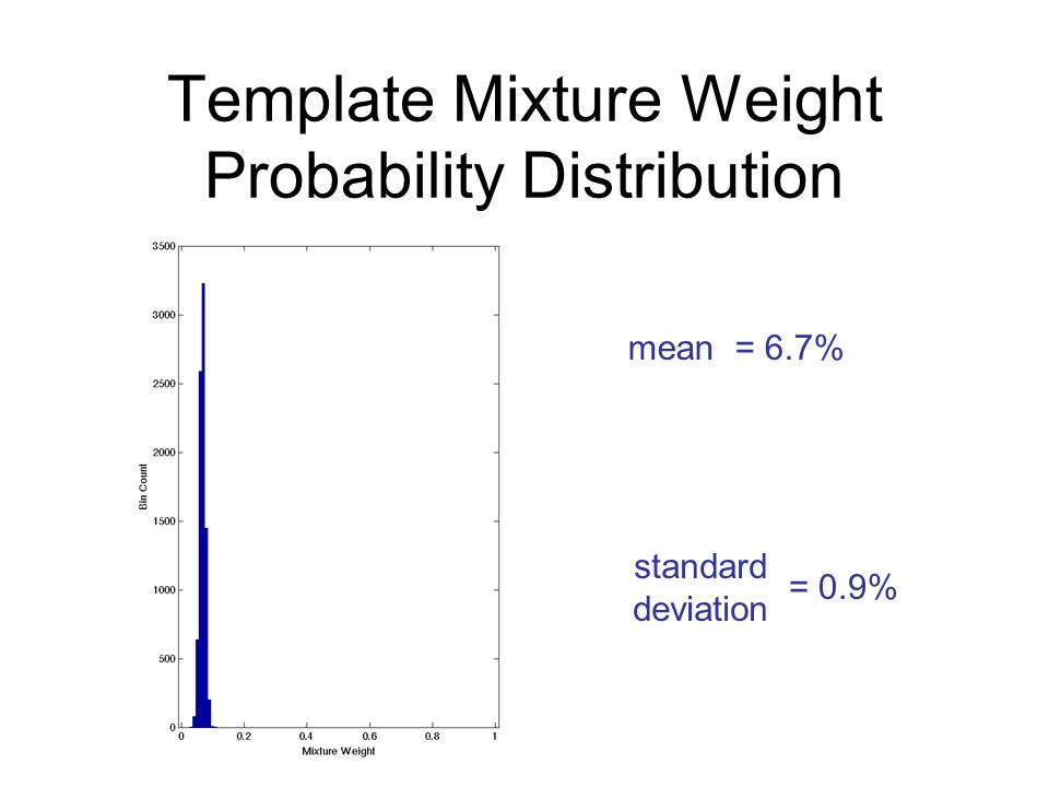 Template Mixture Weight Probability Distribution