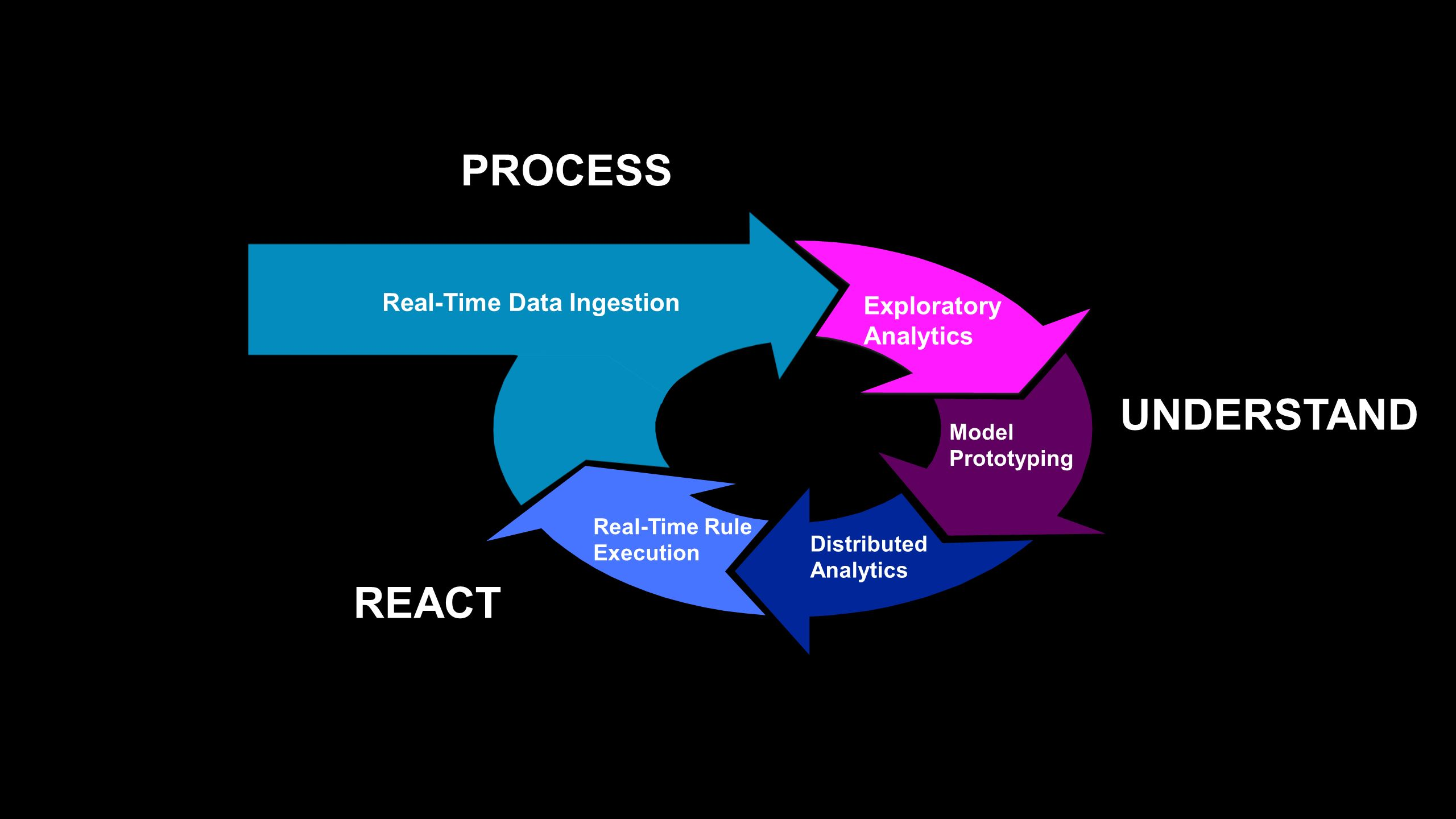 PROCESS UNDERSTAND REACT Real-Time Data Ingestion