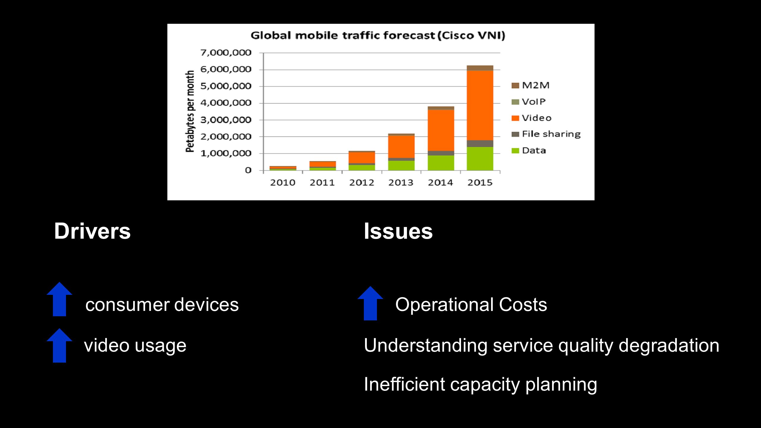Drivers consumer devices Issues Operational Costs video usage