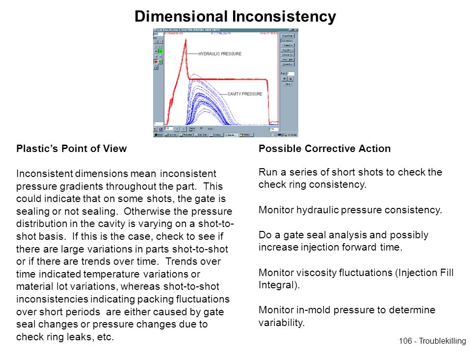 Dimensional Inconsistency