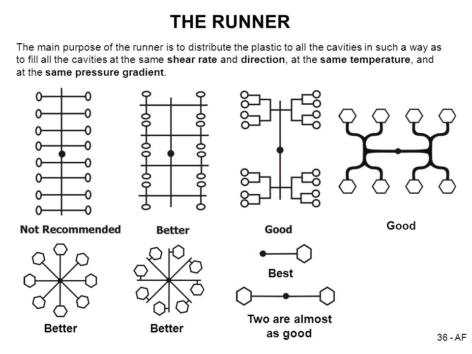 THE RUNNER Best Two are almost as good Better Better Good