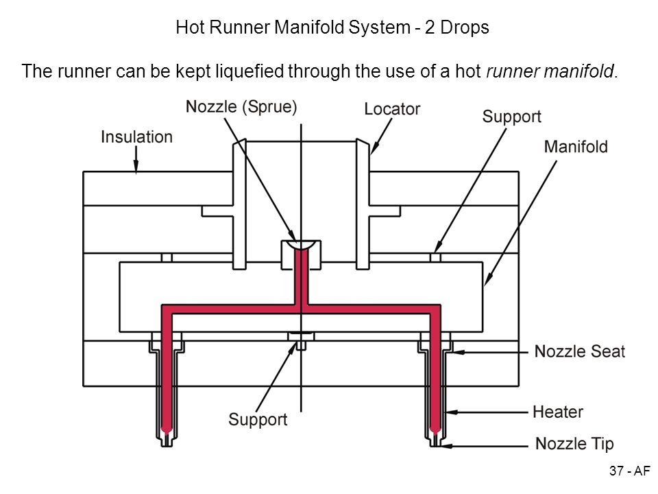 Hot Runner Manifold System - 2 Drops