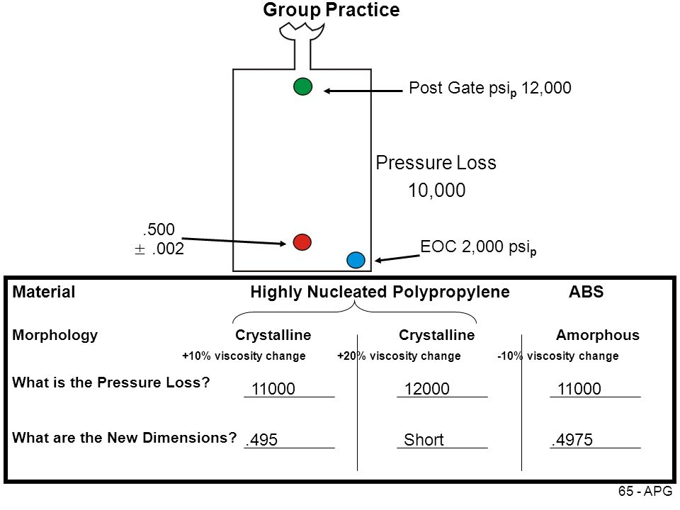 Group Practice Pressure Loss 10,000 Post Gate psip 12, ± .002