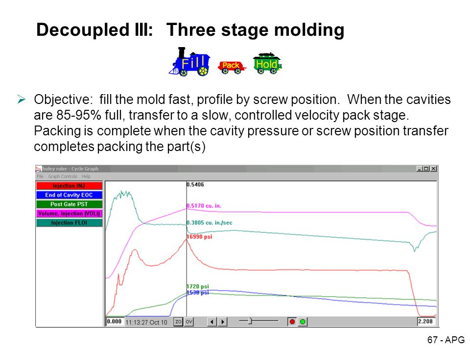 Decoupled III: Three stage molding
