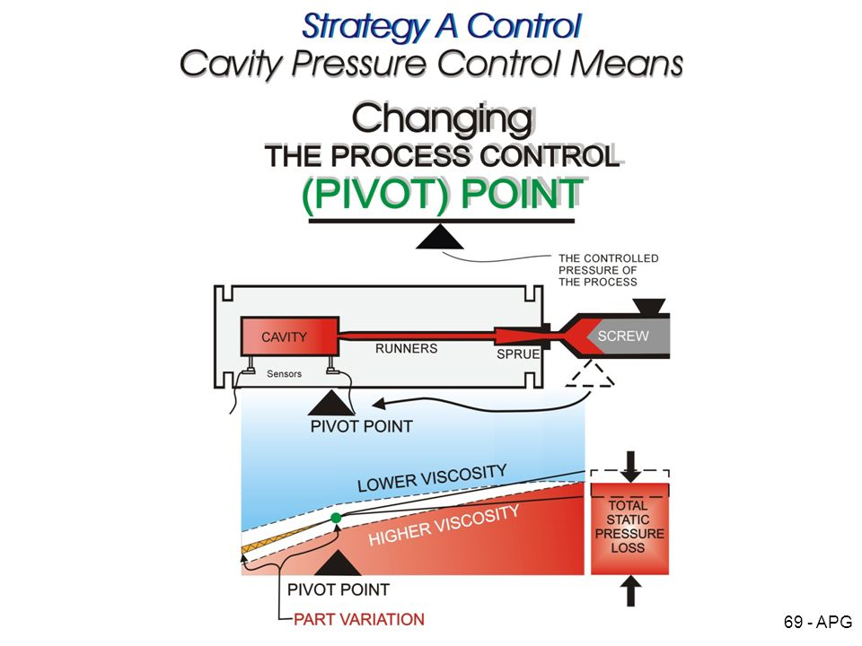 Process Pivot Point 2a.jpg