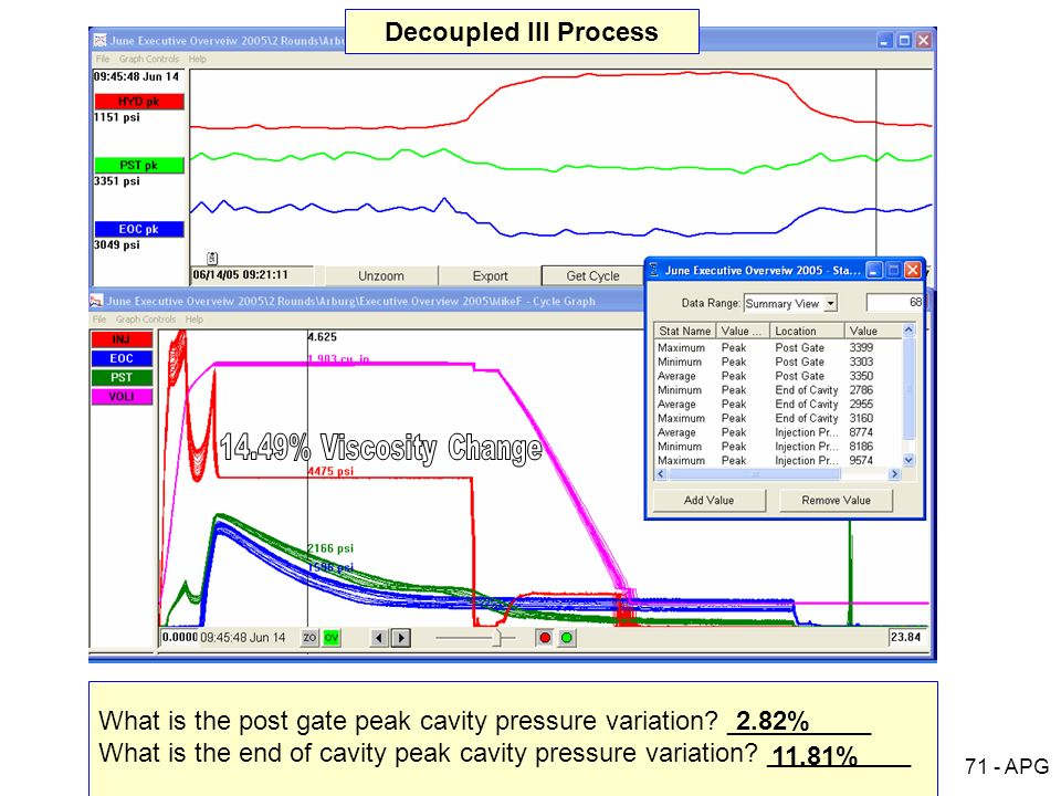 What is the post gate peak cavity pressure variation __________