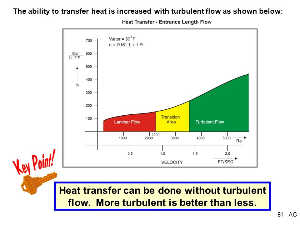The ability to transfer heat is increased with turbulent flow as shown below: