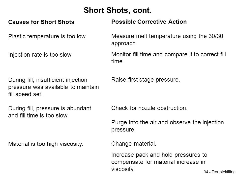 Short Shots, cont. Causes for Short Shots Possible Corrective Action